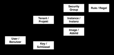Abbildung: Strukturdiagramm Cloudcomputing